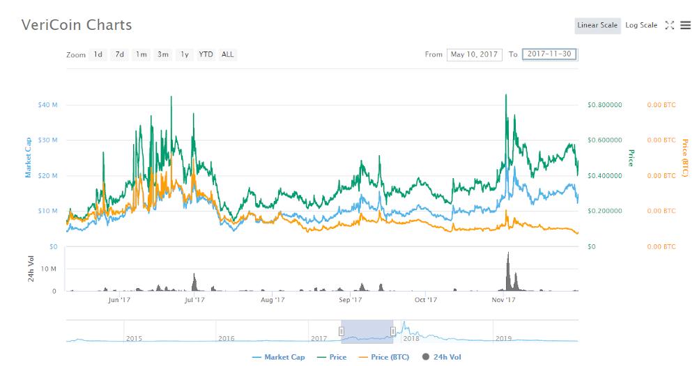 VeriCoin Charts